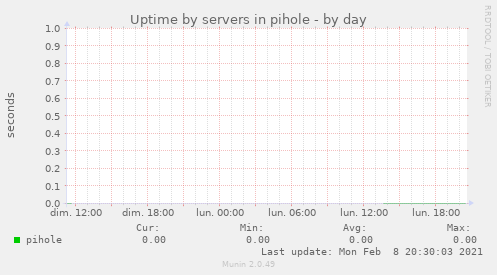Uptime by servers in pihole