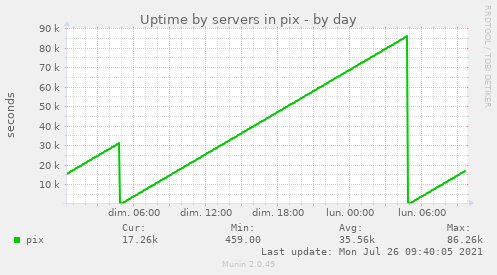Uptime by servers in pix