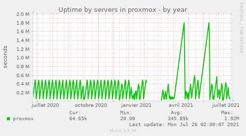 Uptime by servers in proxmox