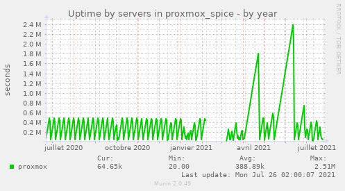 Uptime by servers in proxmox_spice