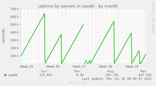 Uptime by servers in seed0
