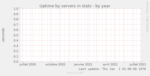 Uptime by servers in stats