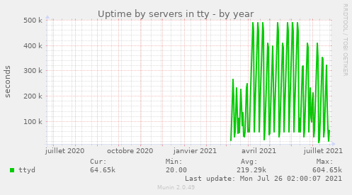 Uptime by servers in tty