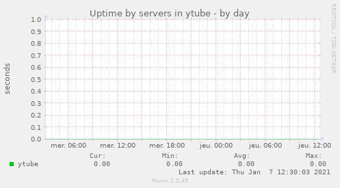 Uptime by servers in ytube