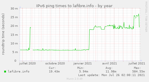 IPv6 ping times to lafibre.info