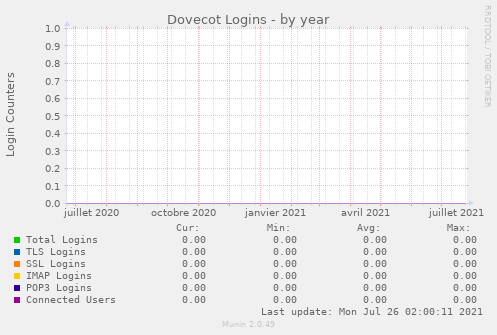 Dovecot Logins