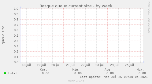 Resque queue current size