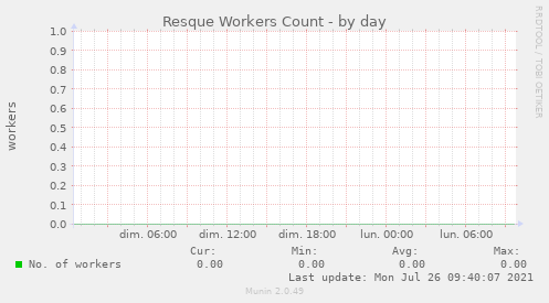 Resque Workers Count