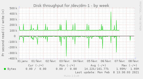 Disk throughput for /dev/dm-1