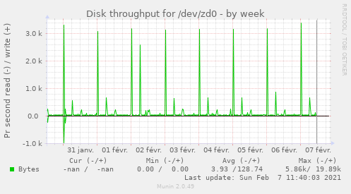 Disk throughput for /dev/zd0