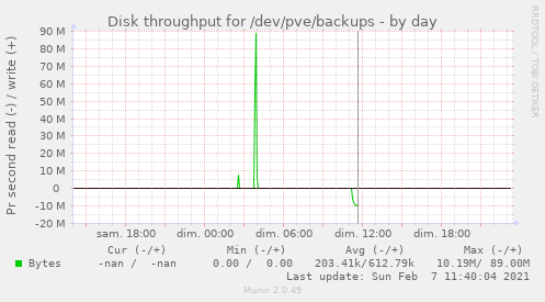 Disk throughput for /dev/pve/backups