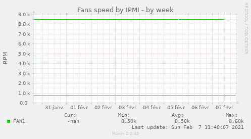 Fans speed by IPMI