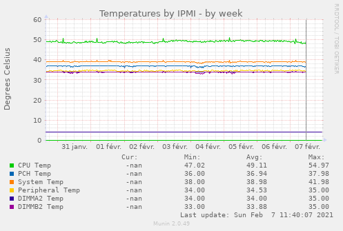 Temperatures by IPMI