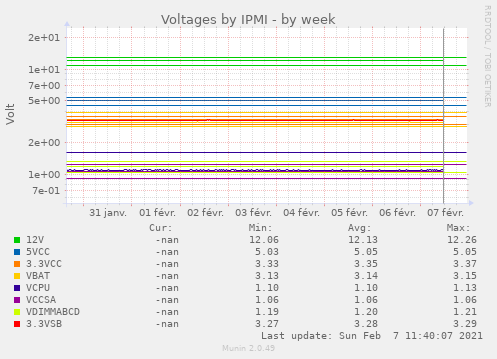 Voltages by IPMI