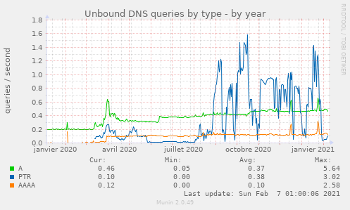 Unbound DNS queries by type