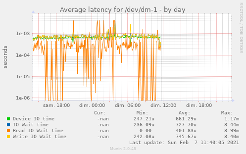 Average latency for /dev/dm-1