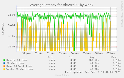 Average latency for /dev/zd0