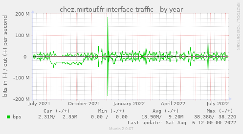 chez.mirtouf.fr interface traffic